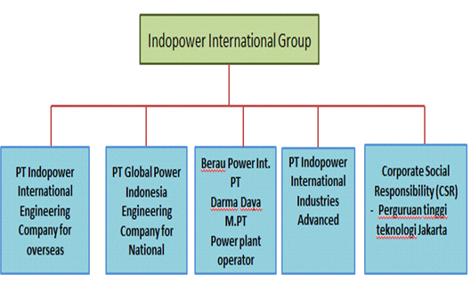 indopower grup